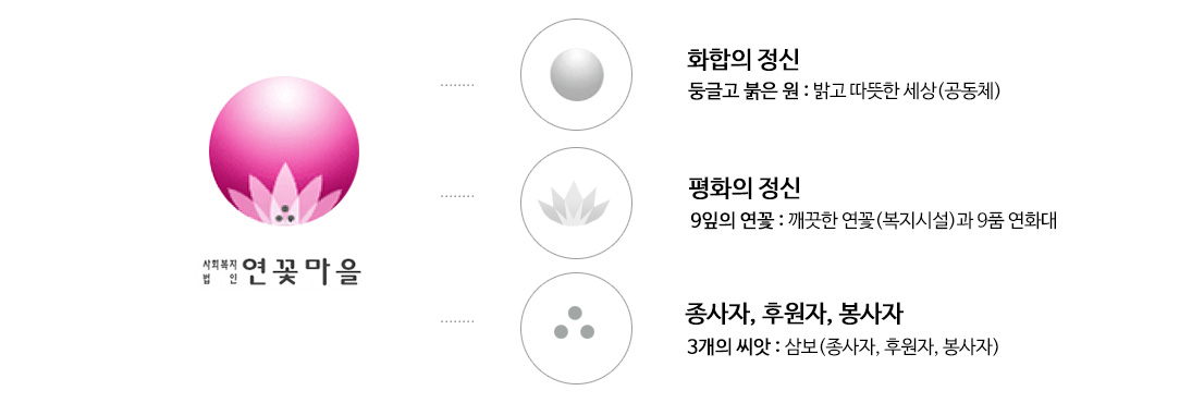 CI소개 화합의 정신-둥글고 붉은 원 : 밝고 따뜻한 세상(공동체) 평화의 정신-9잎의 연꽃 : 깨끗한 연꽃 (복지시설)과 9품 연화대 종사자, 후원자, 봉사자-3개의 씨앗: 삼보(종사자, 후원자, 봉사자)