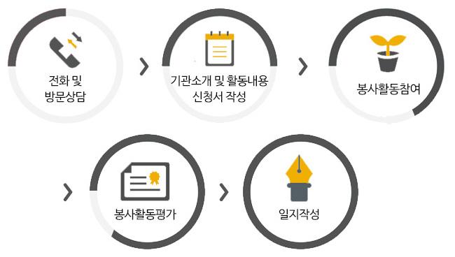 1전화 및 방문상담 → 2기관소개 및 활동내용신청서 작성 → 3봉사활동참여 → 4봉사활동평가 5일지작성